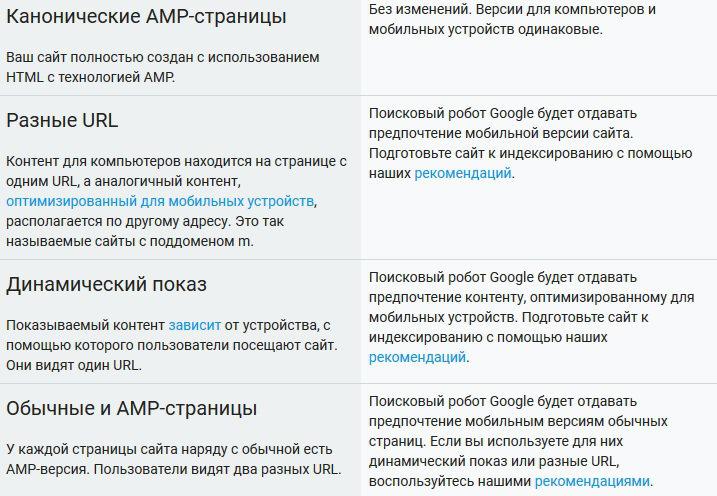 Mobile-first index - алгоритм ранжирования Google